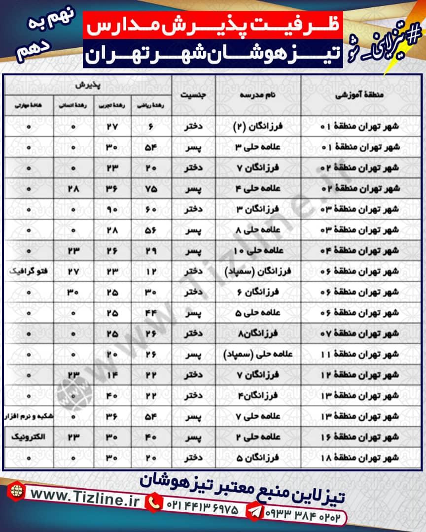 ظرفیت پذیرش مدارس تیزهوشان نهم به دهم تهران